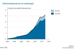 aandeel windproductie NL tm 2012