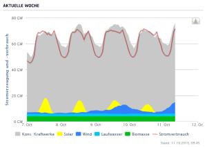 Duitsland agora energiewende 11102013