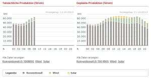Duitsland verwacht en feitelijk 11102013