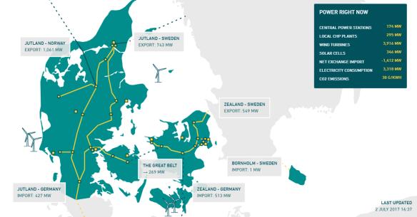 Energinet Denemarken example actuele stroomproductie