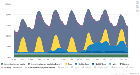 Fraunhofer Germany solar and wind and demand and conventional example