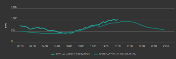 ireland wind forecast and actual example