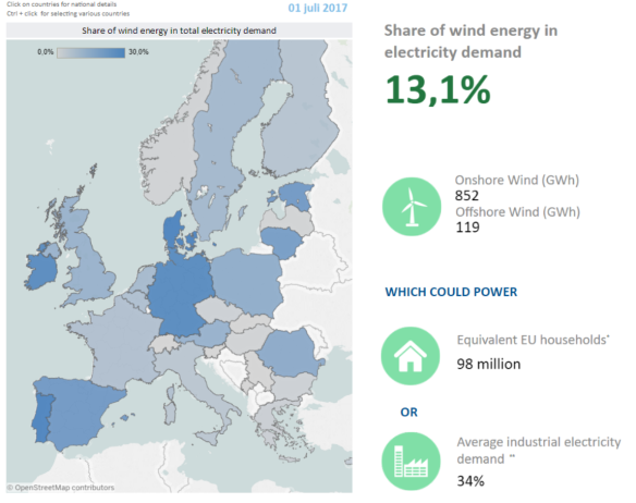 wind europe wind productie example.PNG