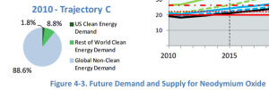demand rare earths aardmetalen 2010