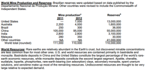 rare earths aardmetalen mijnbouw in de wereld