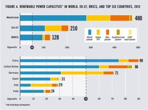 renewable energy countries 2012 REN