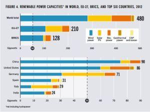 renewable energy countries 2012 REN