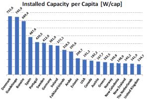 wind per capita 2012
