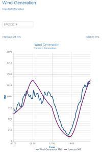 ierland wind 07-03-2014