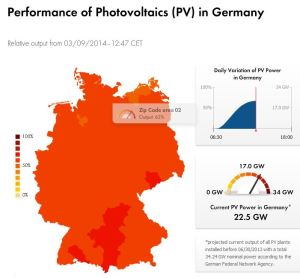 real time solar PV Germany