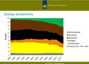 Duitse stroommix 2000-2012