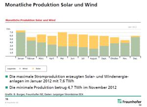 Duitsland wind en zon 2012 per maand