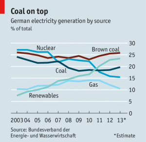 Economist German power production 2003-2013