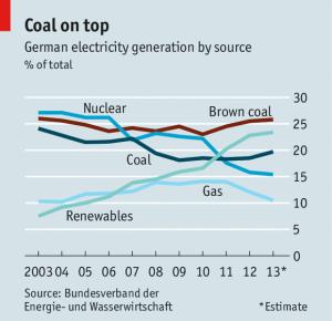 Economist German power production 2003-2013