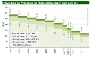 EEG vergoeding zonne-energie categorien 2004-2012