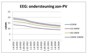 EEG vergoeding zonne-energie categorien 2012-2014