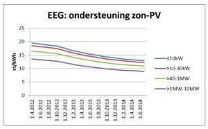 EEG vergoeding zonne-energie categorien 2012-2014