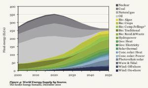 energy vision wwf ecofys energy supply 2000-2050