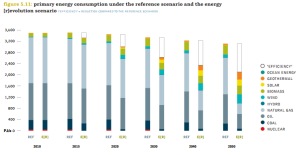 Greenpeace NL energy revolution scenario 2050