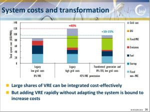 iea cost of integration