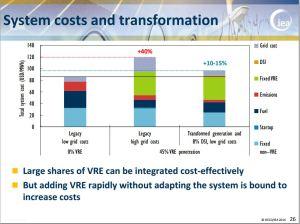 iea cost of integration