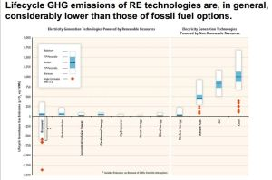 IPCC RES CO2 life cycle emissions summary