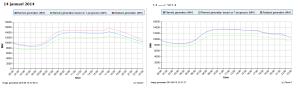 NL stroomverbruik 14 januari en 14 mei 2014