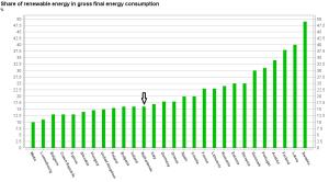 2020 targets renewable energy EU-27 countries Nederland met pijltje