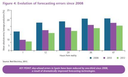 Voorspelling windproductie vooraf Spanje IEA