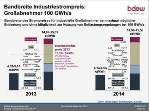 BDEW bandbreedte Duitse stroomprijs grootverbruikers
