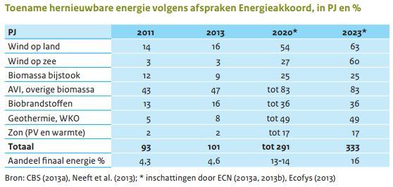 toename duurzame energie volgens het energieakkoord 2020 2023