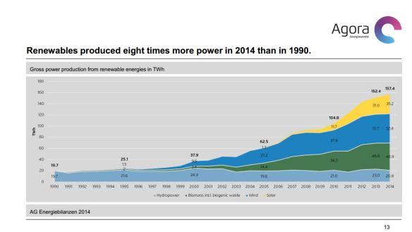 Duitsland renewables 1990-2014