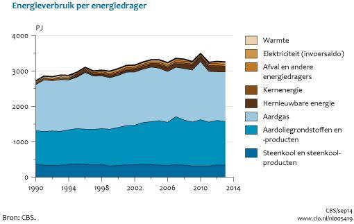 Nederland energiegebruik per energiedrager 1990-2013 CBS