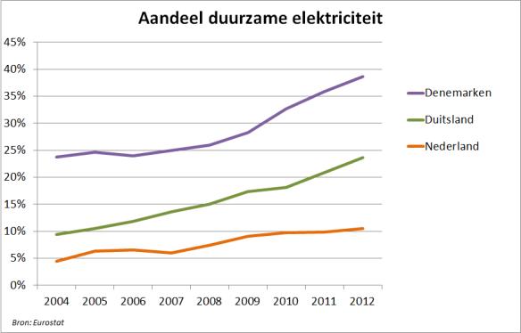 Aandeel duurzame elektriciteit DK DE NL 2004-2012