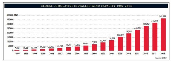 GWEC cumulative installed capacity up to 2014