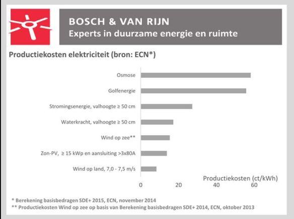 kosten duurzame stroombronnen NL 2014 ECN volgens Bosch en van Rijn