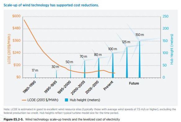 VS kosten en grote windenergie op land DOE 2015