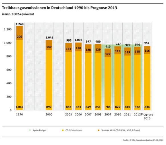 duitse CO2 uitstoot 1990-2013