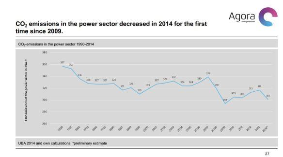 Duitsland CO2-uitstoot stroomproductie 1990-2014