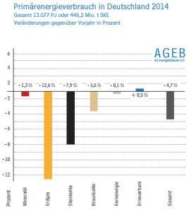 Duitsland primair energiegebruik 2014 tov 2013 per bron