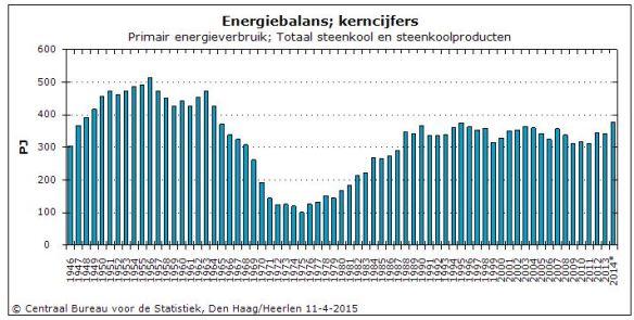 Steenkoolverbruik Nederland 1945-2014