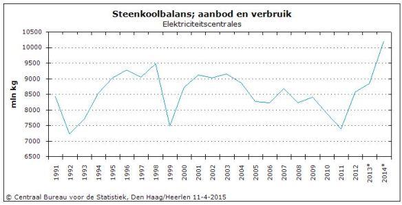 Steenkoolverbruik NL 1991-2014
