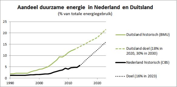aandeel duurzame energie NL en Dld update aug 2015