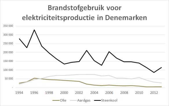 Denemarken brandstofgebruik voor elektriciteitsproductie 1994-2013
