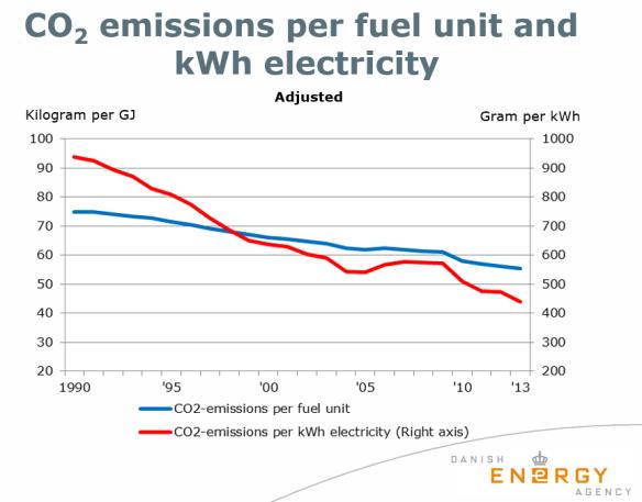Denemarken CO2 uitstoot per kWh elektriciteit