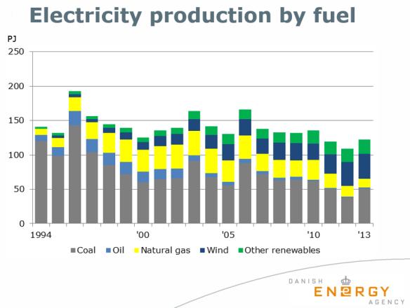 Denemarken elektriciteitsproductie per bron 1994-2013 versie Energieagentschap