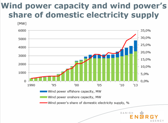 wind power share of power production in DK 1990-2013