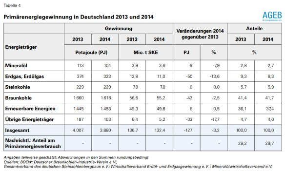 Duitsland primaire energiewinning 2013-2014.PNG
