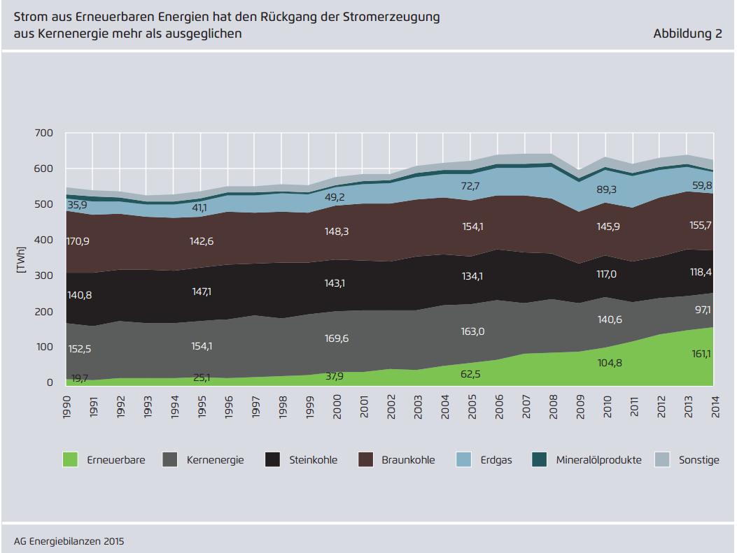 duitsland-stroommix-1995-2014.png