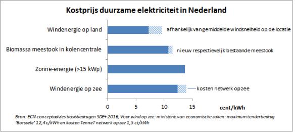 kosten top-4  duurzame elektriciteitsproductie NL 2015-16 ECN beter leesbaar